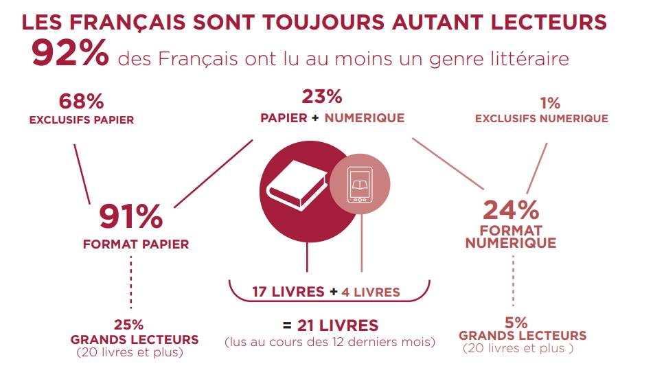 francais-lecteurs-1